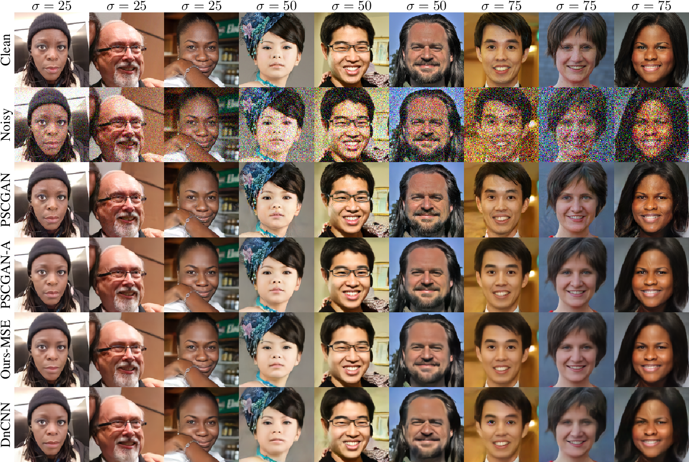 Figure 1 for High Perceptual Quality Image Denoising with a Posterior Sampling CGAN
