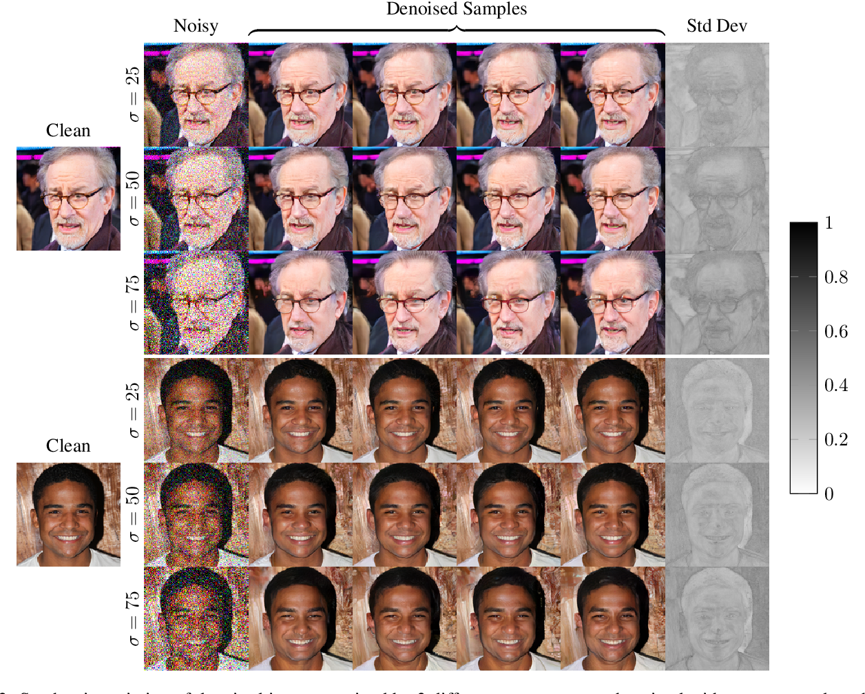 Figure 3 for High Perceptual Quality Image Denoising with a Posterior Sampling CGAN