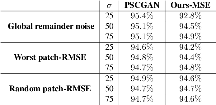 Figure 4 for High Perceptual Quality Image Denoising with a Posterior Sampling CGAN