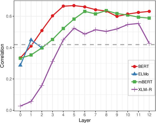Figure 2 for Word class flexibility: A deep contextualized approach