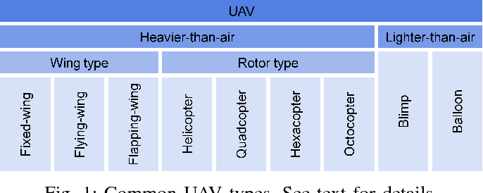 Figure 1 for Recent Developments in Aerial Robotics: A Survey and Prototypes Overview