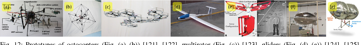 Figure 4 for Recent Developments in Aerial Robotics: A Survey and Prototypes Overview