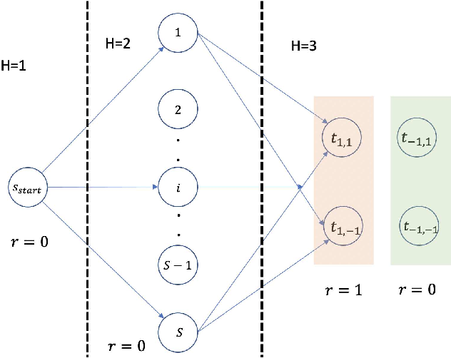 Figure 2 for Risk Bounds and Rademacher Complexity in Batch Reinforcement Learning