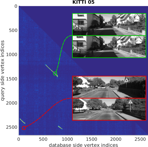 Figure 1 for Visual Place Recognition with Probabilistic Vertex Voting