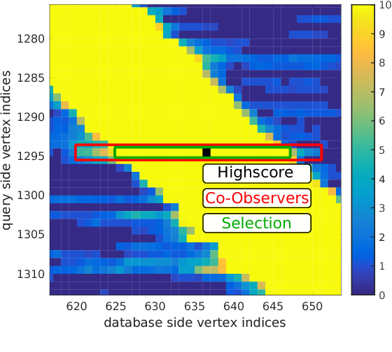 Figure 4 for Visual Place Recognition with Probabilistic Vertex Voting
