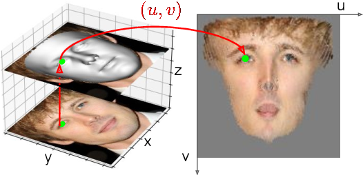 Figure 3 for Weakly-Supervised Photo-realistic Texture Generation for 3D Face Reconstruction