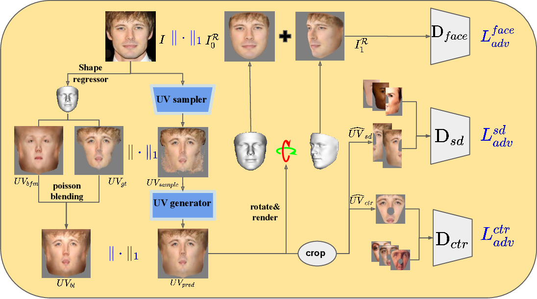 Figure 4 for Weakly-Supervised Photo-realistic Texture Generation for 3D Face Reconstruction