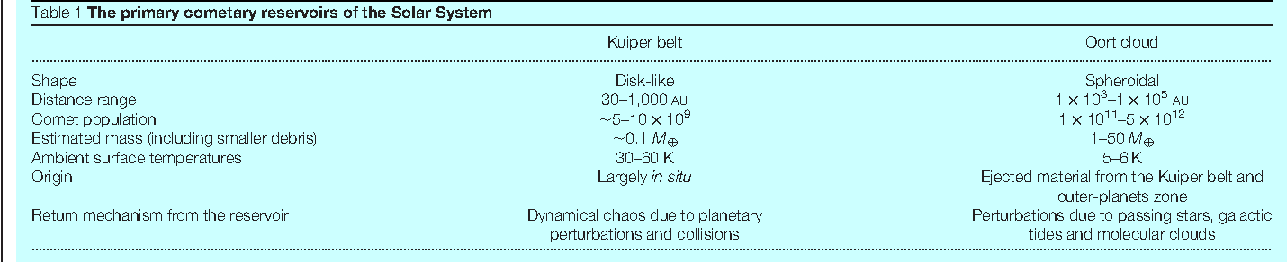 The evolution of comets in the Oort cloud and Kuiper belt