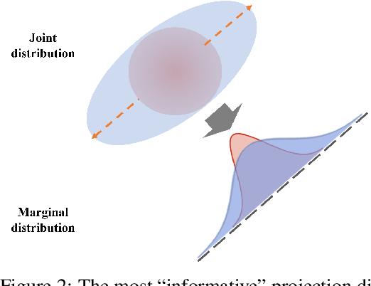 Figure 3 for Large-scale optimal transport map estimation using projection pursuit