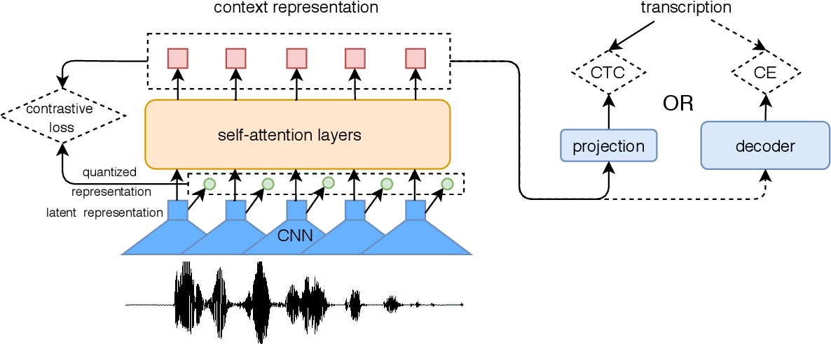 Figure 1 for Applying Wav2vec2.0 to Speech Recognition in Various Low-resource Languages
