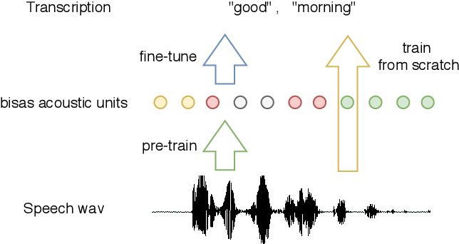 Figure 3 for Applying Wav2vec2.0 to Speech Recognition in Various Low-resource Languages