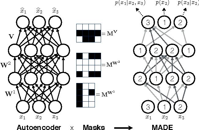 Figure 1 for MADE: Masked Autoencoder for Distribution Estimation