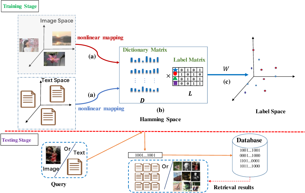 Figure 1 for Discriminative Supervised Hashing for Cross-Modal similarity Search