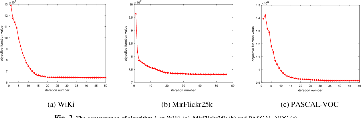 Figure 3 for Discriminative Supervised Hashing for Cross-Modal similarity Search