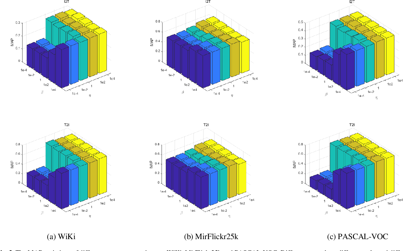 Figure 4 for Discriminative Supervised Hashing for Cross-Modal similarity Search