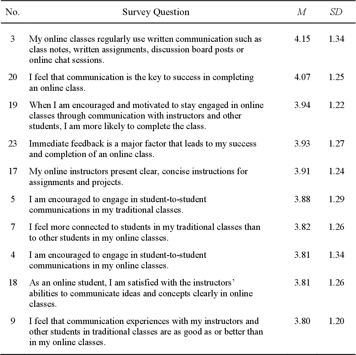 Table 6 from Community College Students' Perceptions of