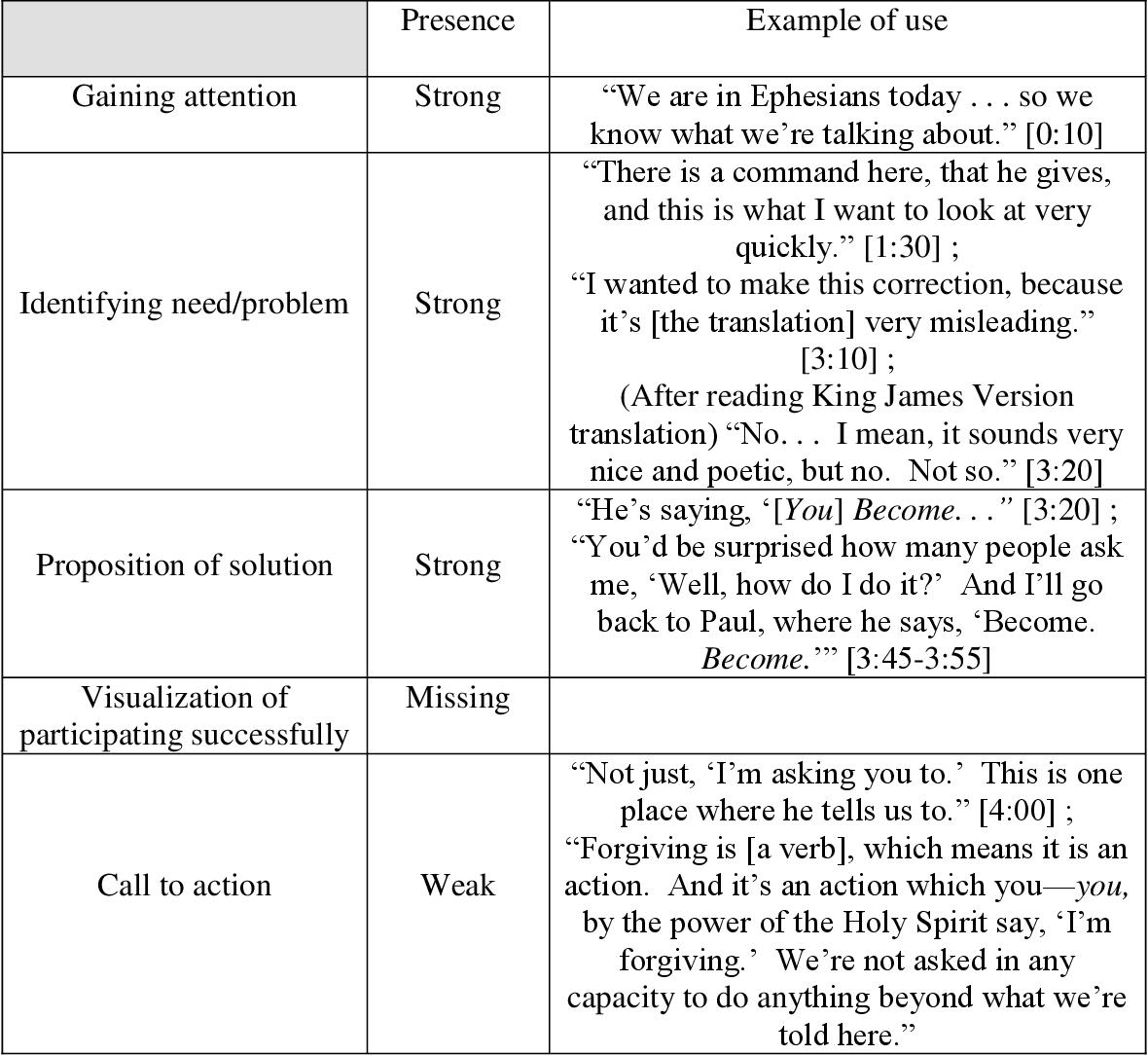 PDF] Structure's Impact on Homiletic Rhetoric: A Case Study