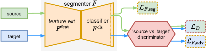 Figure 2 for Multi-Target Adversarial Frameworks for Domain Adaptation in Semantic Segmentation