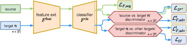 Figure 4 for Multi-Target Adversarial Frameworks for Domain Adaptation in Semantic Segmentation