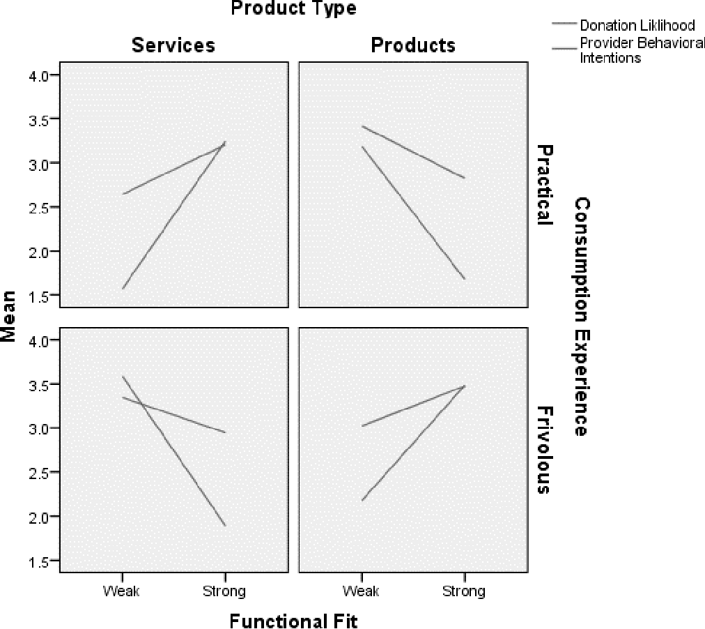Figure 1 from Cause-Related Marketing : The Effect of