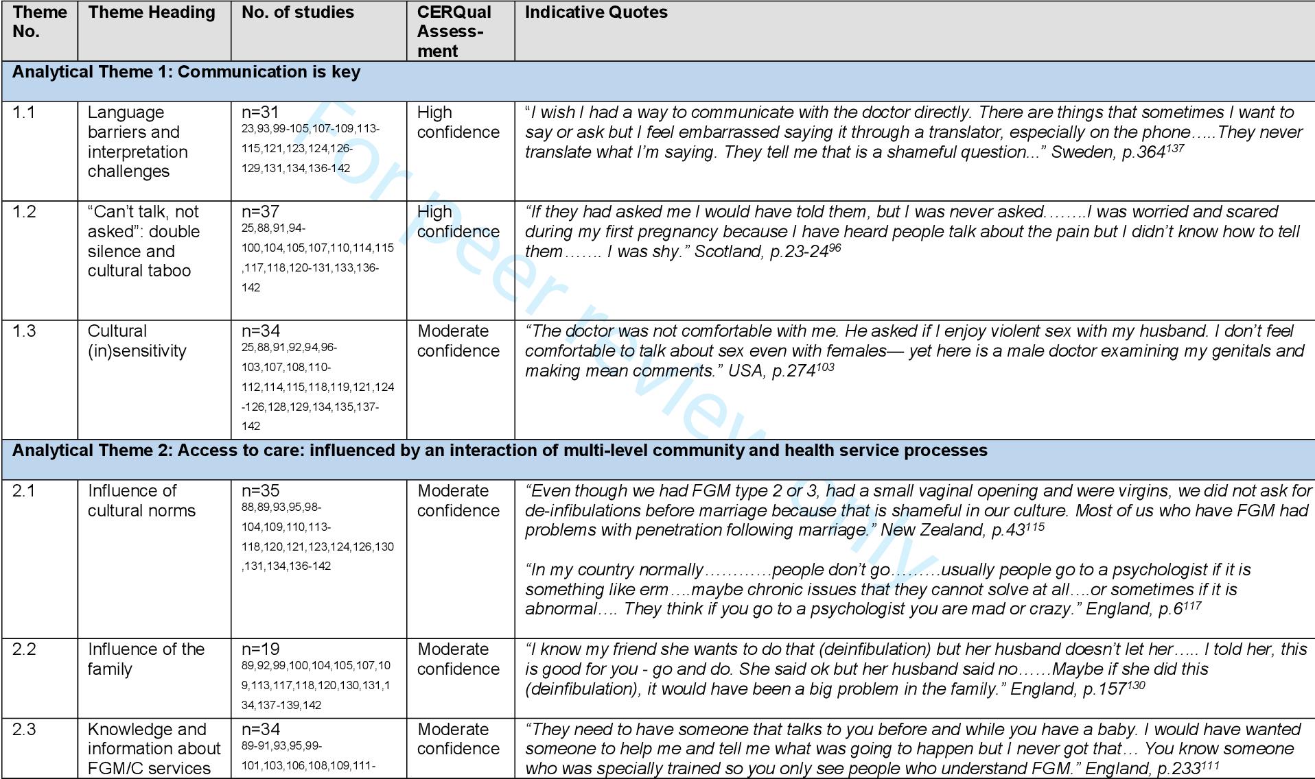 PDF] Seeking culturally safe care: a qualitative systematic