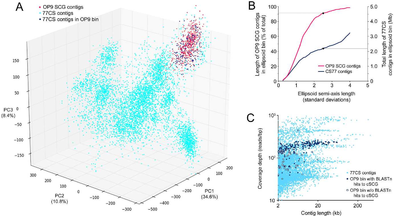 Figure 2 from Single-cell and metagenomic analyses indicate a