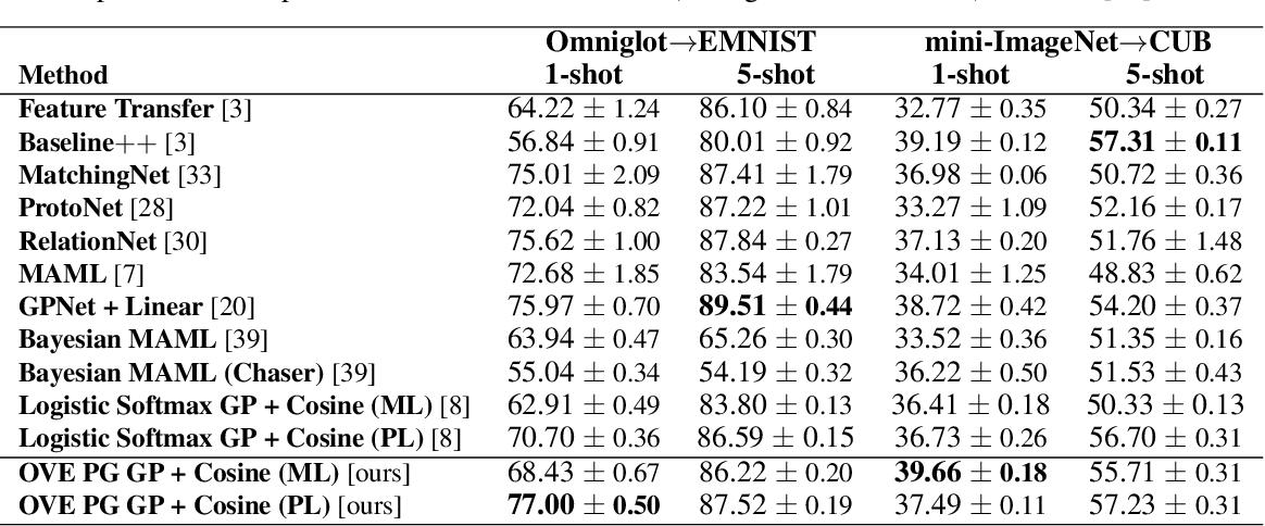 Figure 3 for Bayesian Few-Shot Classification with One-vs-Each Pólya-Gamma Augmented Gaussian Processes
