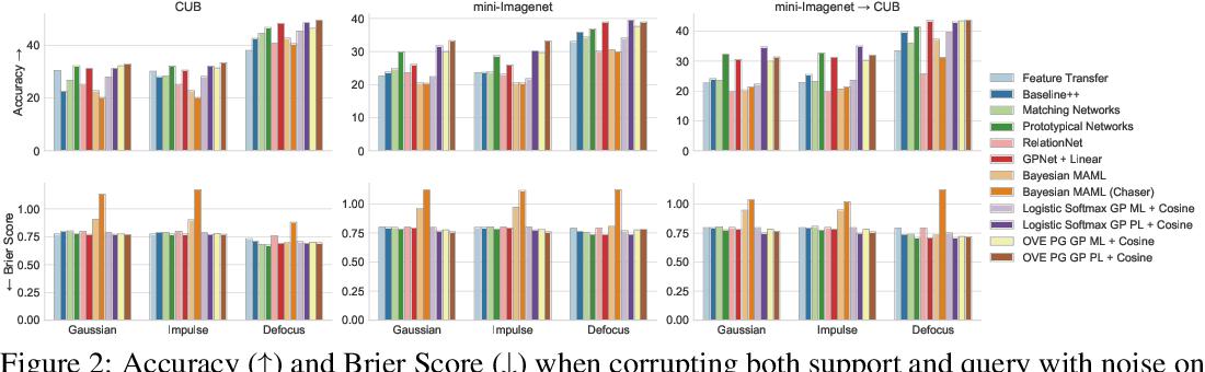 Figure 4 for Bayesian Few-Shot Classification with One-vs-Each Pólya-Gamma Augmented Gaussian Processes