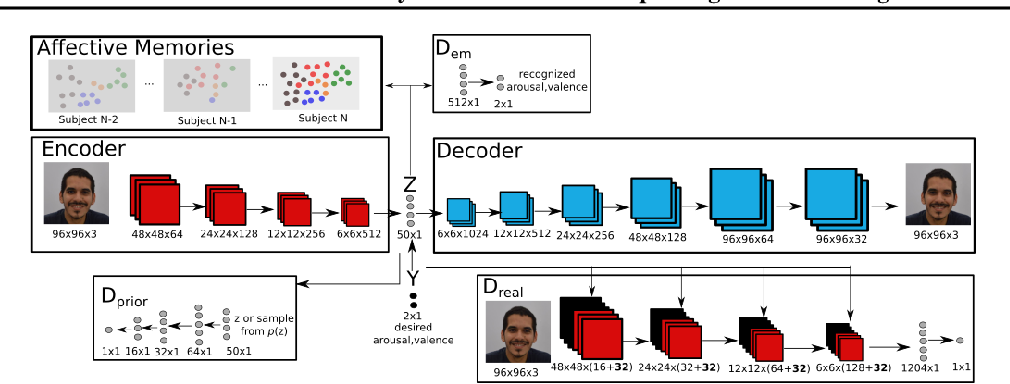 Figure 1 for A Personalized Affective Memory Neural Model for Improving Emotion Recognition