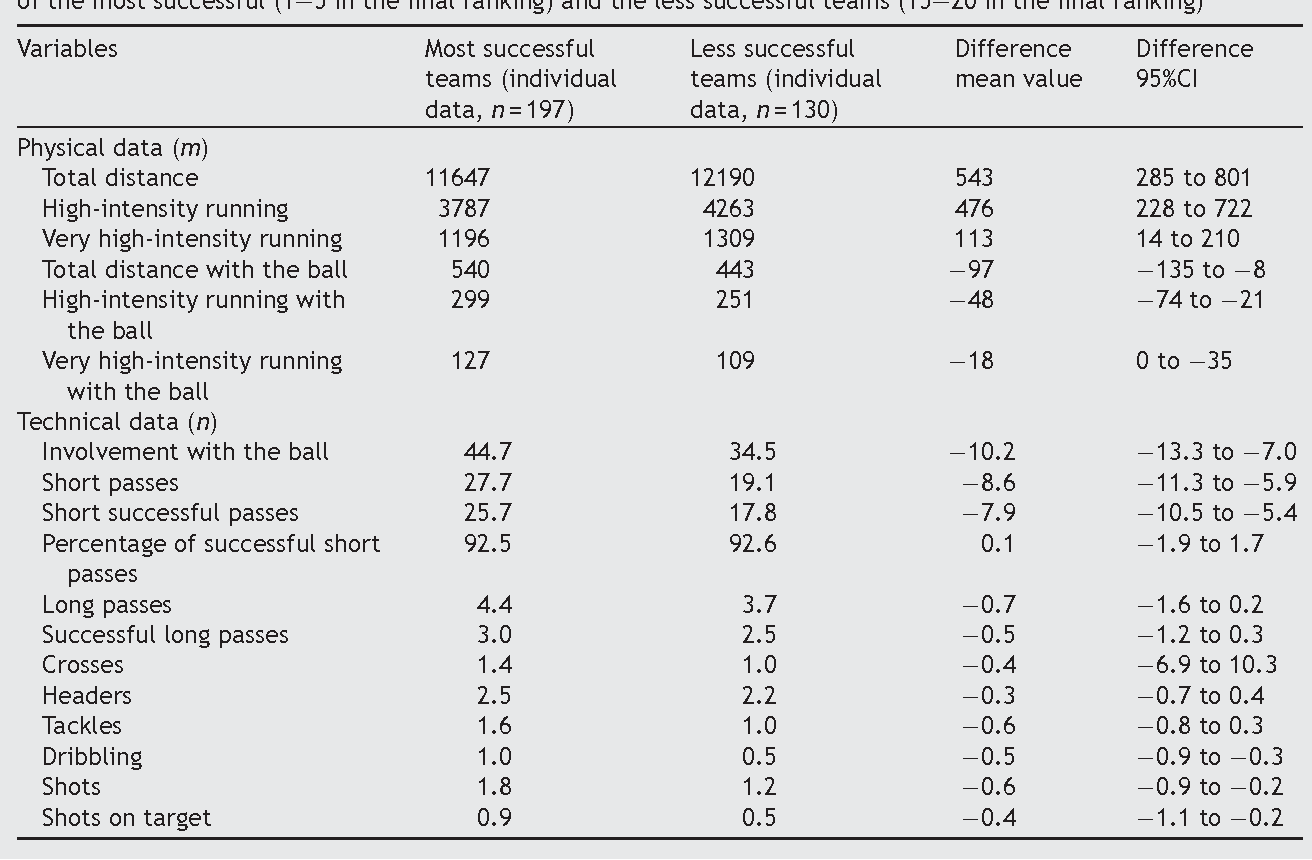 Technical performance during soccer matches of the Italian Serie A