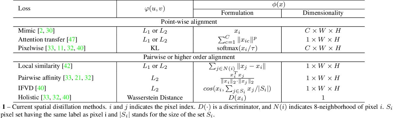 Figure 2 for Channel-wise Distillation for Semantic Segmentation