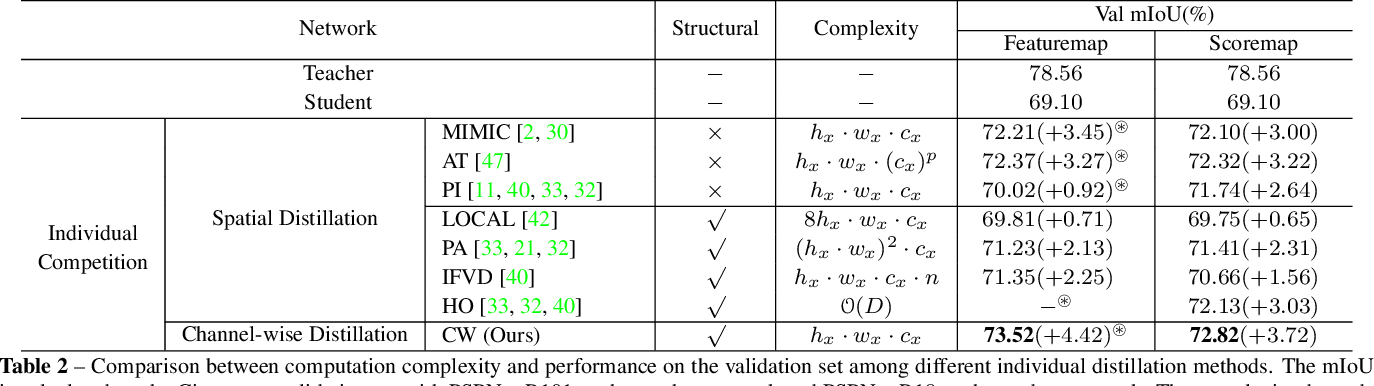 Figure 4 for Channel-wise Distillation for Semantic Segmentation