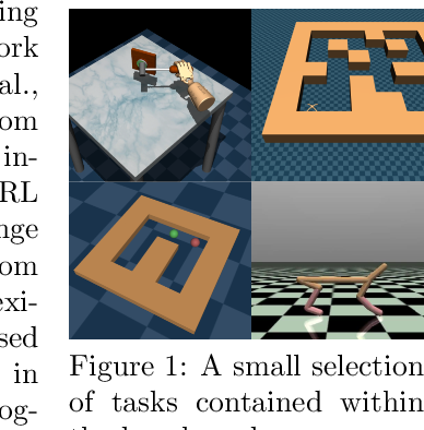 Figure 1 for D4RL: Datasets for Deep Data-Driven Reinforcement Learning