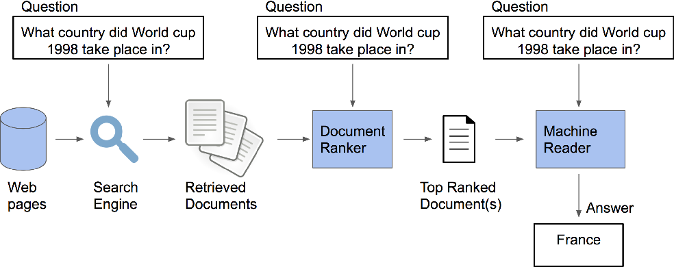 Figure 1 for Training a Ranking Function for Open-Domain Question Answering