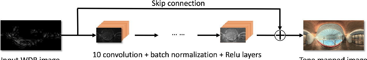 Figure 1 for Deep Reformulated Laplacian Tone Mapping