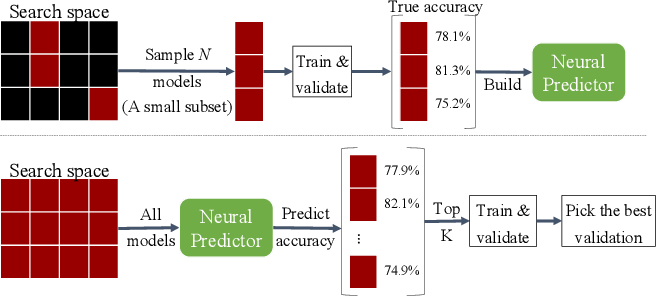 Figure 1 for Neural Predictor for Neural Architecture Search