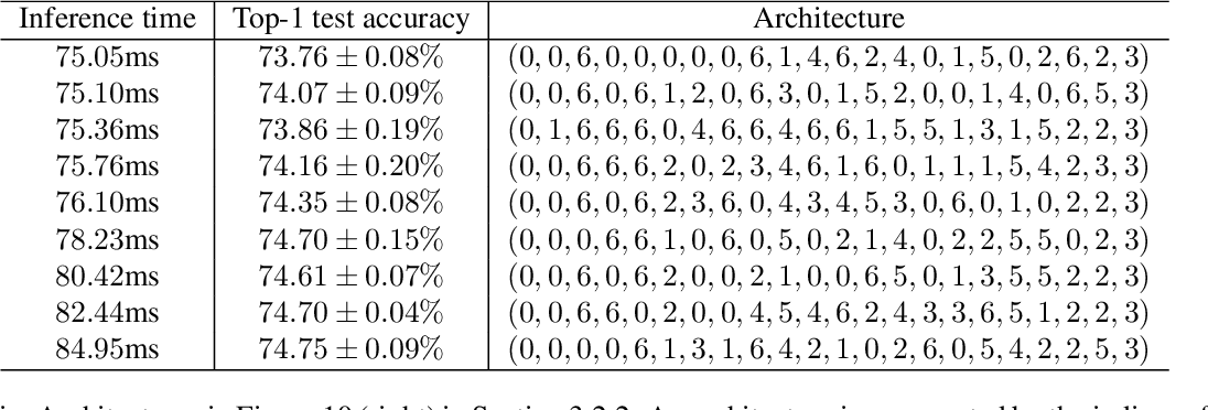 Figure 4 for Neural Predictor for Neural Architecture Search