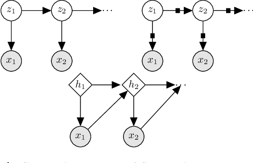 Figure 1 for Structured Inference Networks for Nonlinear State Space Models