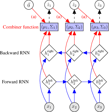 Figure 3 for Structured Inference Networks for Nonlinear State Space Models