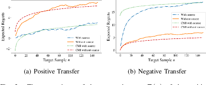 Figure 3 for Online Transfer Learning: Negative Transfer and Effect of Prior Knowledge