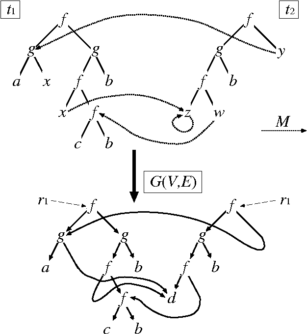 Figure 2 From On The Parameterized Complexity Of Associative And