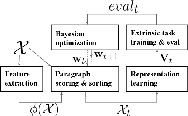 Figure 1 for Learning the Curriculum with Bayesian Optimization for Task-Specific Word Representation Learning