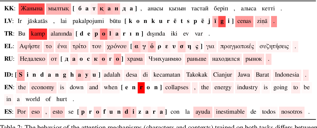 Figure 4 for Attending Form and Context to Generate Specialized Out-of-VocabularyWords Representations
