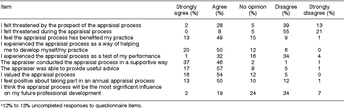 Table 1. Doctors' opinions about the appraisal process (n = 207).a