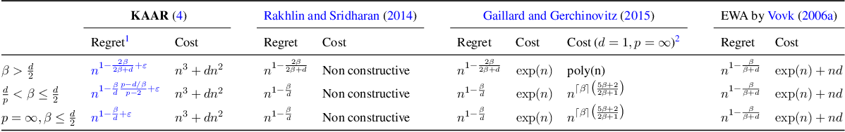 Figure 1 for Online nonparametric regression with Sobolev kernels