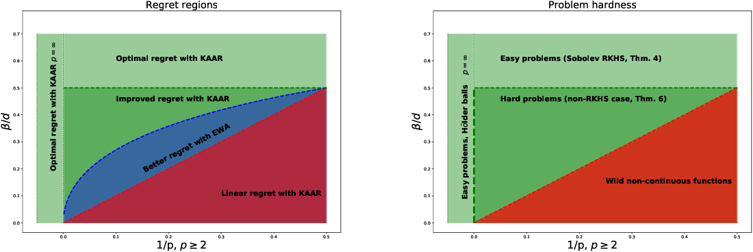 Figure 2 for Online nonparametric regression with Sobolev kernels