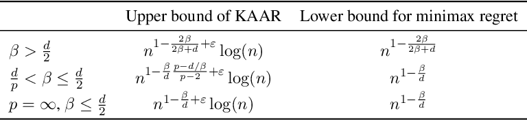 Figure 3 for Online nonparametric regression with Sobolev kernels