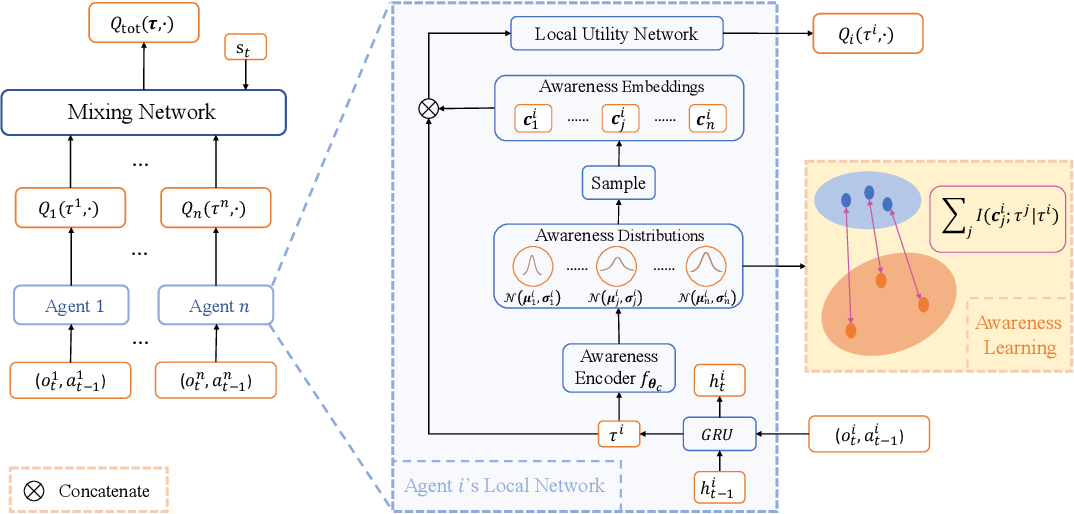 Figure 1 for LINDA: Multi-Agent Local Information Decomposition for Awareness of Teammates