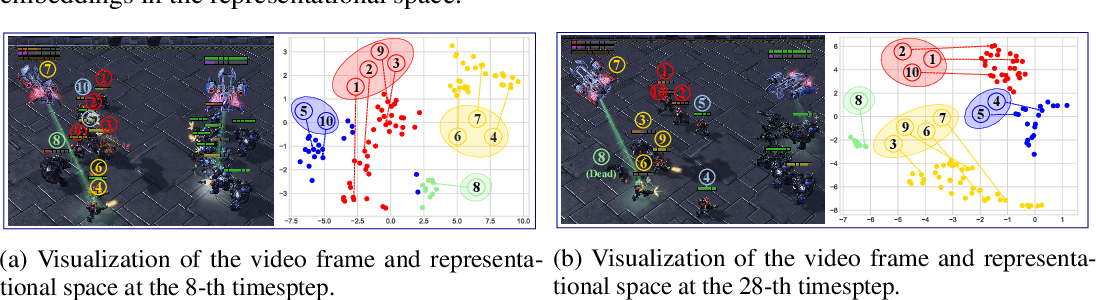 Figure 3 for LINDA: Multi-Agent Local Information Decomposition for Awareness of Teammates