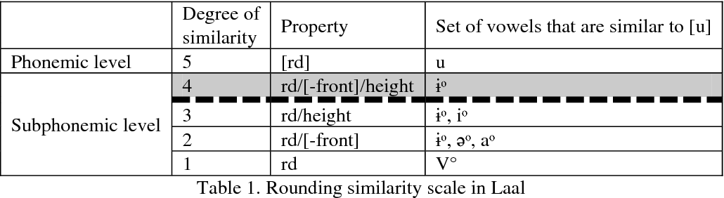 Table 1 From Doubly Triggered Rounding Harmony In Laal As
